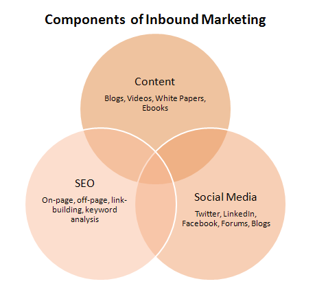 Components of Inbound Marketing - Hubspot