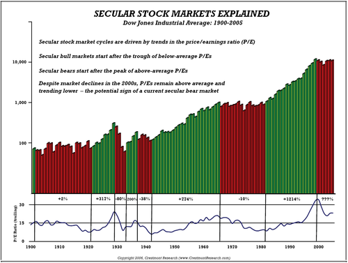 Secular Stock Market Cycles Explained - Crestmont Research