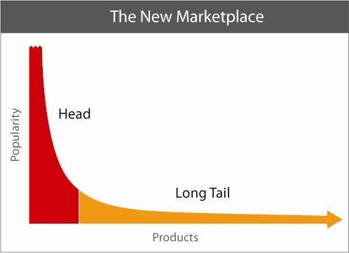 Image of The Long Tail Of Products And Popularity