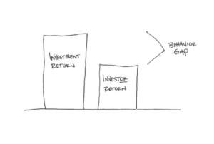 Behavior Gap Image - Carl Richards