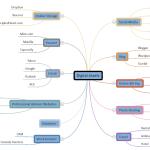 Digital Assets Mind Map