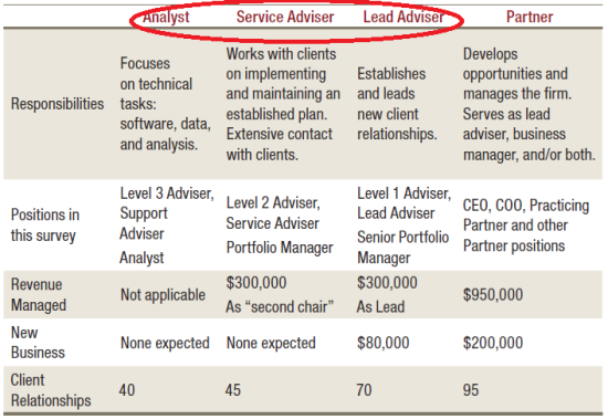 Employee Advisor Tiers from Investment News 2013 Study