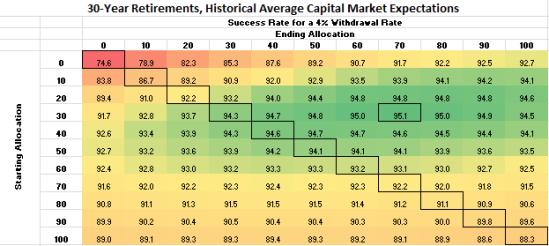 Glidepath Success Rates - Historical Returns