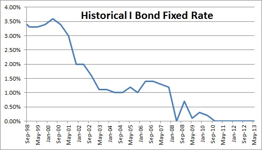 Historical Series I Savings Bond Fixed Rate