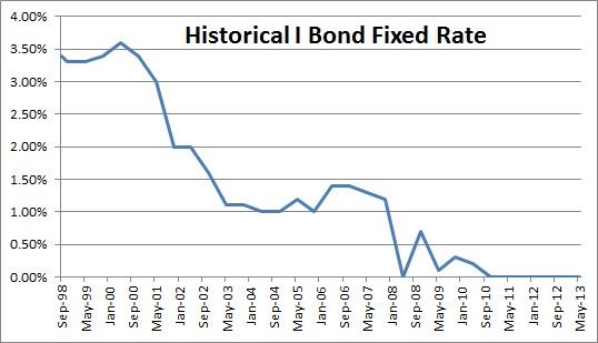 Historical I Bond Fixed Rate