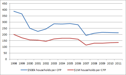 CFPs per Affluent Household