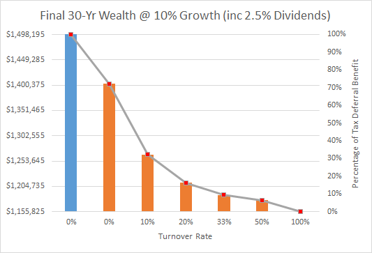 Final 30yr wealth at 10 percent growth w- dividends
