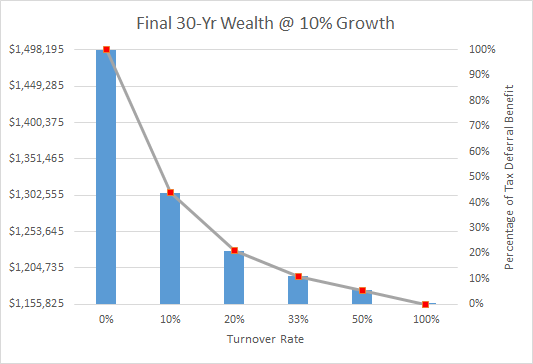 Final 30yr wealth at 10 percent growth w- no dividends
