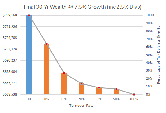 Final 30yr wealth at 7-5 percent growth w- dividends