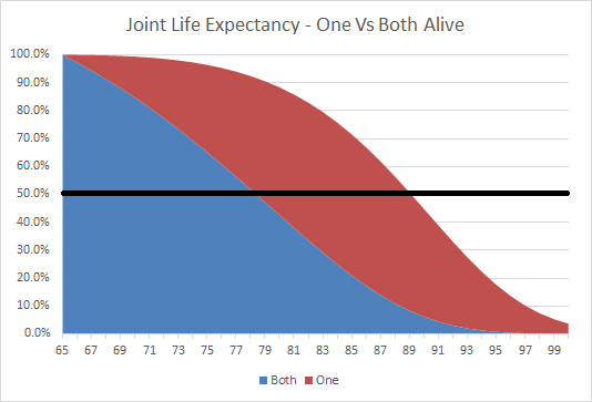 Joint Life Expectancy - One Vs Both Alive