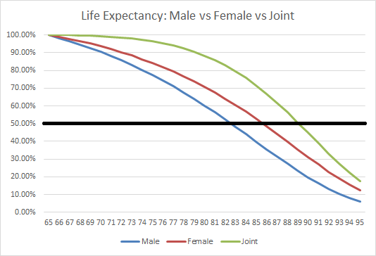 Life Expectancy Male vs Female vs Joint