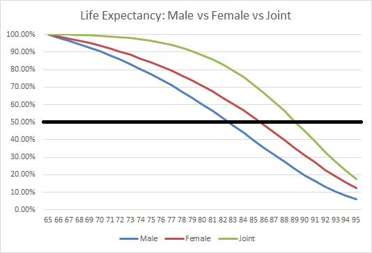 Life Expectancy Male vs Female vs Joint