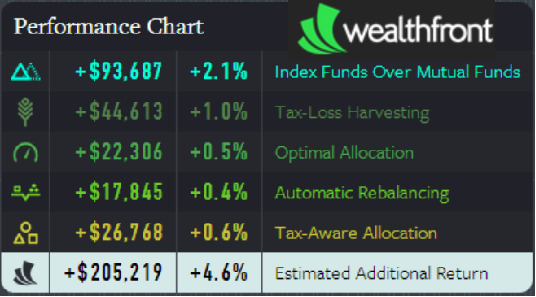 Wealthfront Robo-Advisor TLH, Rebalancing, & Other Value Adds