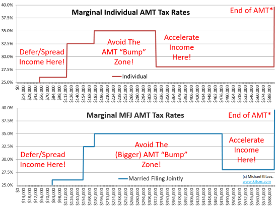 AMT Bump Zones for Individuals and Married Couples