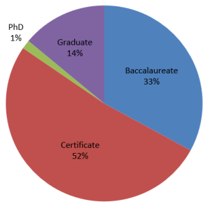 Breakdown of CFP Board Registered Programs
