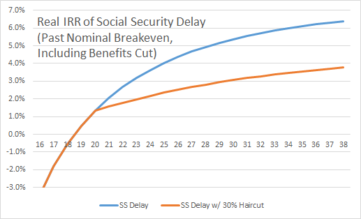 Real IRR of Social Security Delay Past Breakeven With Haircut