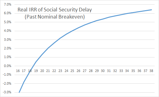 Real IRR of Social Security Delay Past Breakeven