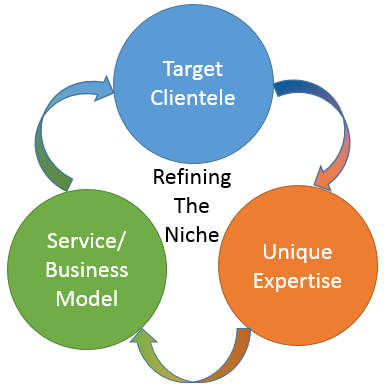 Refining the Niche through an Iterative Process