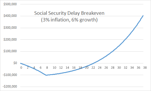 Breakeven Period to Social Security Delay assuming 3% inflation & 6% growth