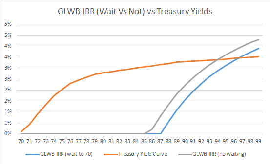 GLWB IRR Wait Vs Not vs Risk-Free Rate Via Treasury Bonds