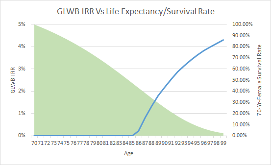 GLWB IRR vs Life Expectancy Survival Rates