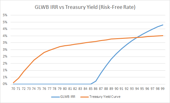 GLWB IRR vs Risk-Free Rate Via Treasury Bonds