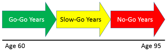 Go Go, Slow Go, and No Go Years in Retirement