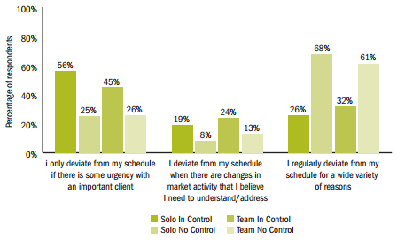 "Advisors Deviating From Schedule - Teams and Solos ""In Control"" vs Not"