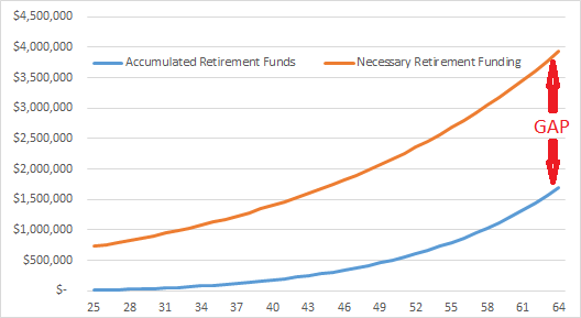 Accumulated vs Needed Retirement Funds - Saving 10 Percent