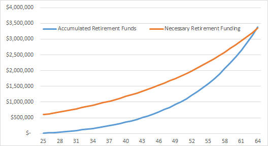 Accumulated vs Needed Retirement Funds - Saving 20% Of Income