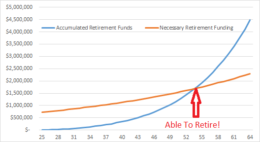 Accumulated vs Needed Retirement Funds - Spending 50 Percent Raises