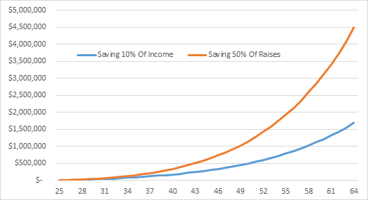 Saving 10 Percent Income Vs 50 Percent Raises