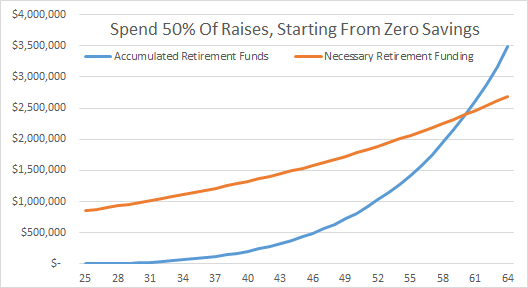 Spend 50 Percent Raises Starting From Zero