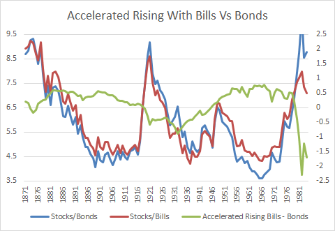 Accelerated Rising Equity Glidepath - Bonds Vs Treasury Bills