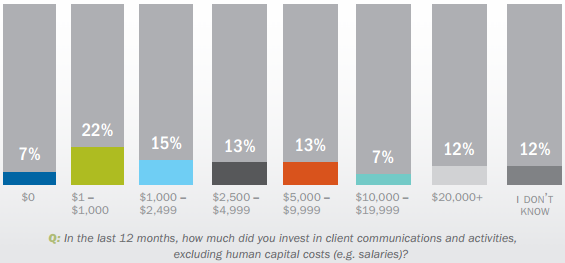 Advisor Spending on Client Communication And Engagement