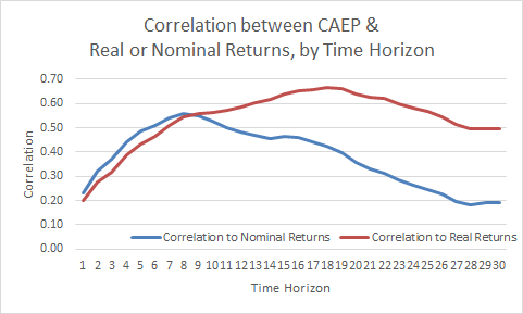 Correlation Of CAEP To Nominal And Real Returns At Varying Time Horizons