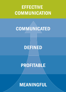 Effective Client Communication - Meaningful, Profitable, Defined, and Communicated Standards