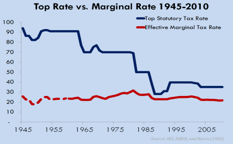 Historical Top Tax Rate Vs Average Marginal Tax Rate