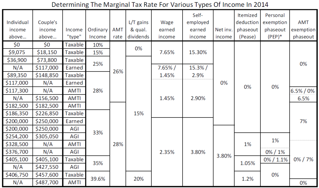 Determining Marginal Tax Rates in 2014