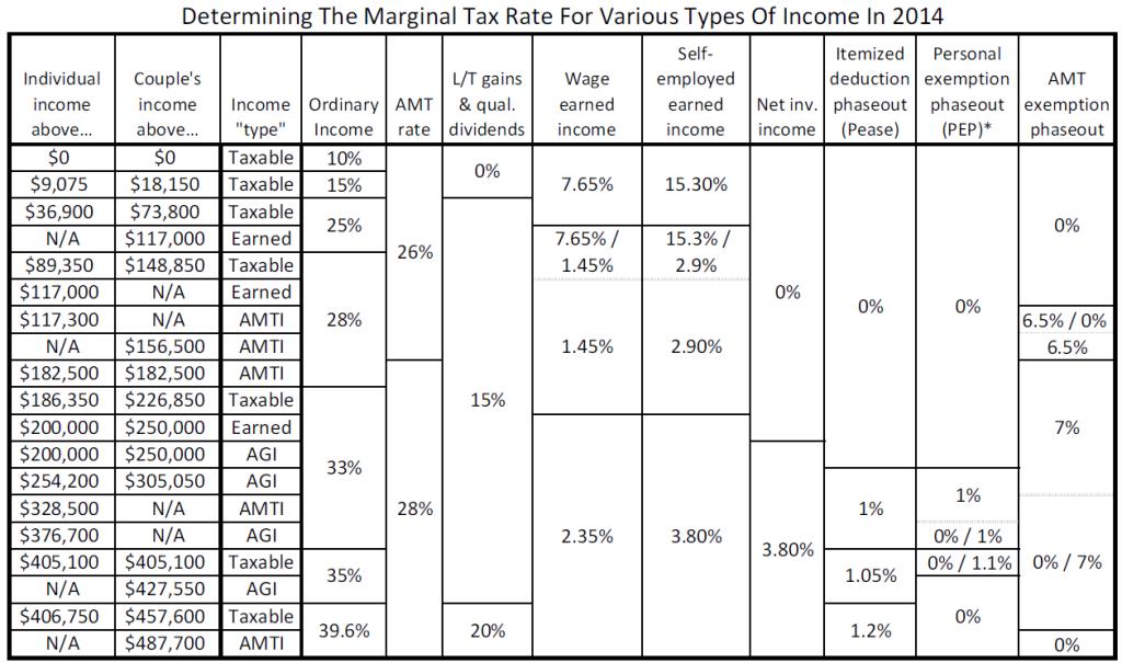 Determining Marginal Tax Rates in 2014