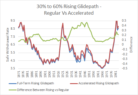 Rising Equity Glidepath - Regular Vs Accelerated