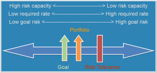 Risk Tolerance, Risk Capacity, and Portfolio Risk