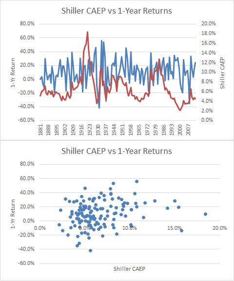 Shiller CAEP vs 1-yr returns
