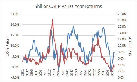 Shiller CAEP vs 10-yr returns