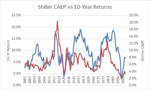 Shiller CAEP vs 10-yr returns