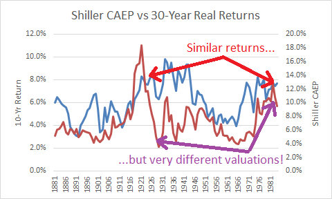 Shiller CAEP vs 30-yr real returns