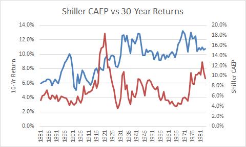 Shiller CAEP vs 30-yr returns