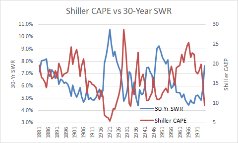Shiller CAPE vs 30 Year SWR