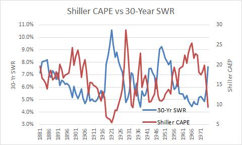Shiller CAPE vs 30 Year SWR