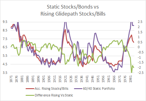 Static Stocks-Bonds vs Accelerated Rising Glidepath Stocks-Treasury Bills